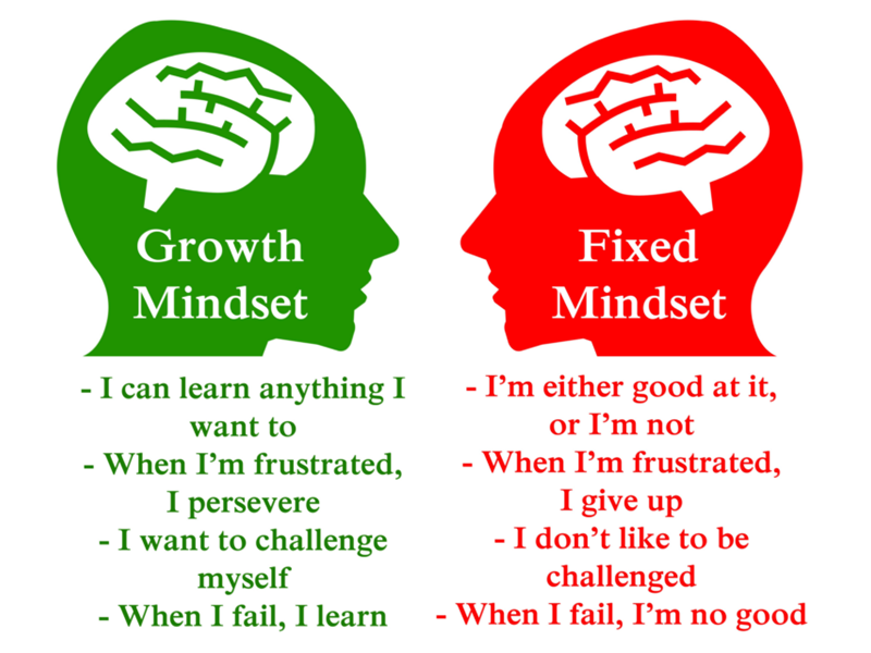 Groeimindset Vs Fixed Mindset
